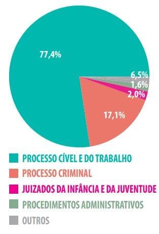 Gráfico números processos trabalhistas