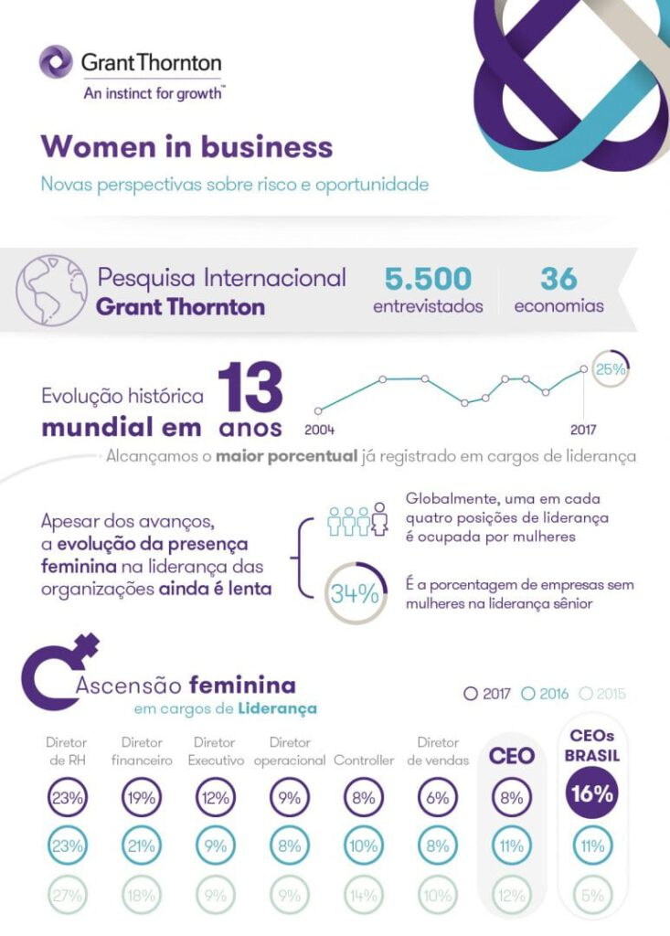 Estudo sobre mulheres no mercado de trabalho
